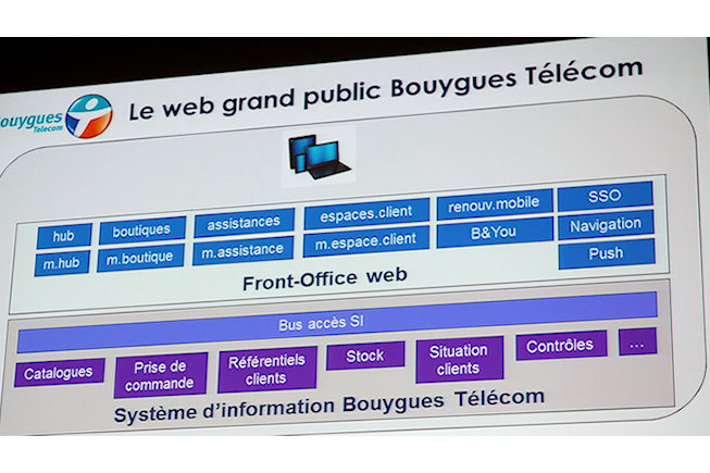Bouygues Telecom - Architecture Web - BF