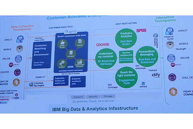 Big Data IBM - Starbucks - BF