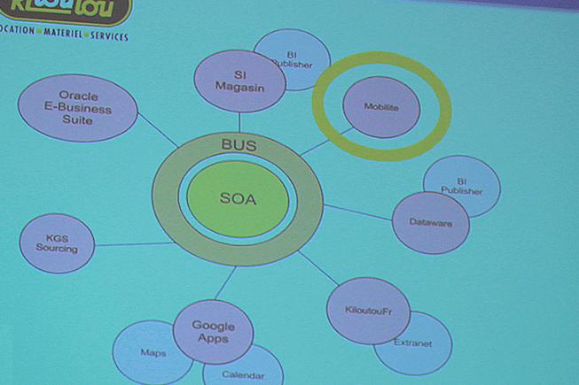 Architecture SOA - Kiloutou - BF