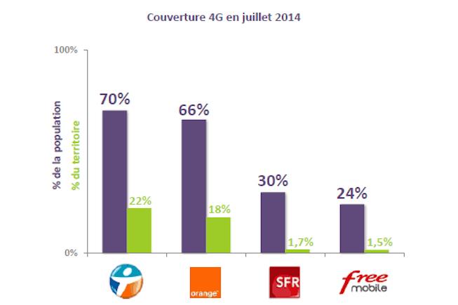 Meilleure couverture 4G pour Bouygues Télécom, et en plus fiable