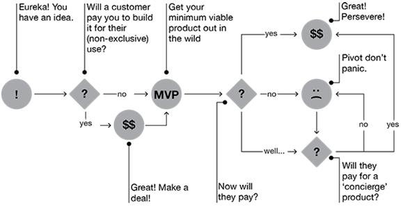Lean Startup - La méthode
