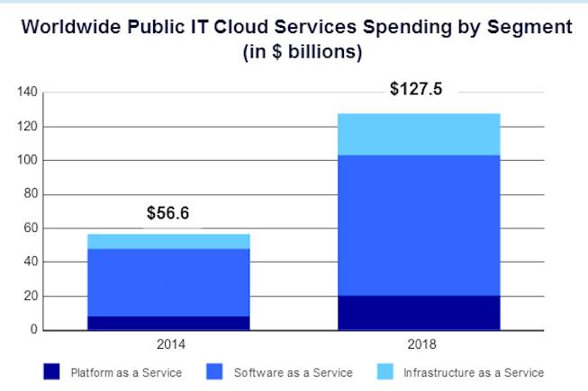 IDC - Dépenses en cloud public - BF