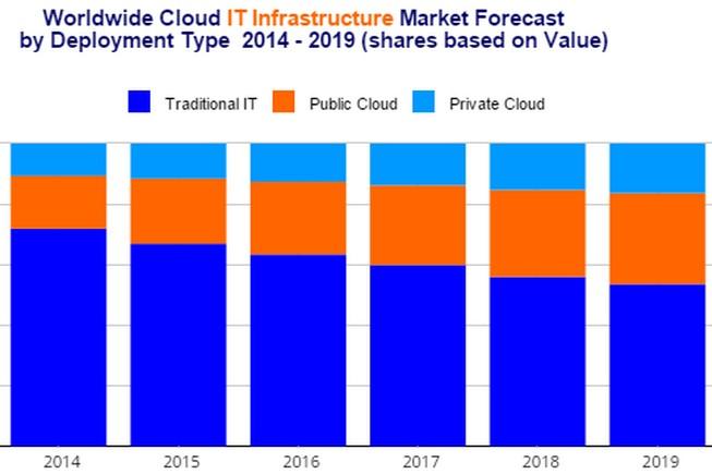 Encore 4 ans avant que les dépenses en infrastructures Cloud et non Cloud soient à égalité