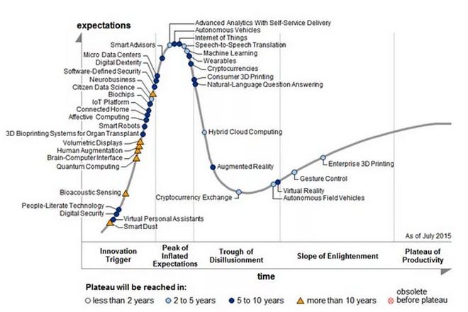 Les 7 technologies qui ont le plus déçu en 2015, selon Gartner