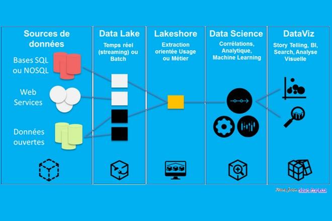 Guide de l'expérimentation Big Data, pas à pas
