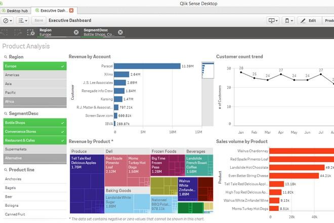 Avis sur QLIK SENSE : logiciel de décisionnel en mode Saas
