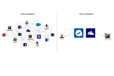Marre des emails, Azendoo organise le travail de vos équipes