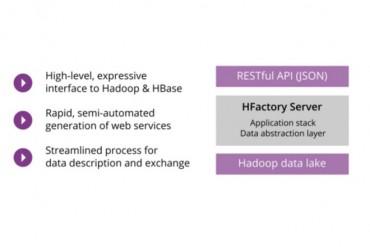 Automatiser la création d'API d'accès aux données grâce à Ubeeko