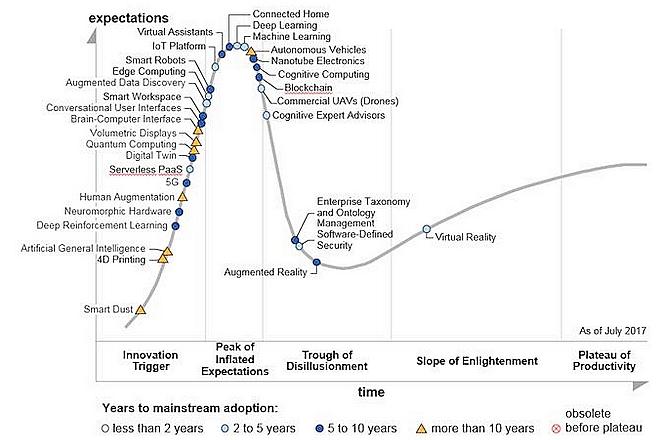 Les 3 tendances numériques qui mèneront le business sur les 10 ans à venir